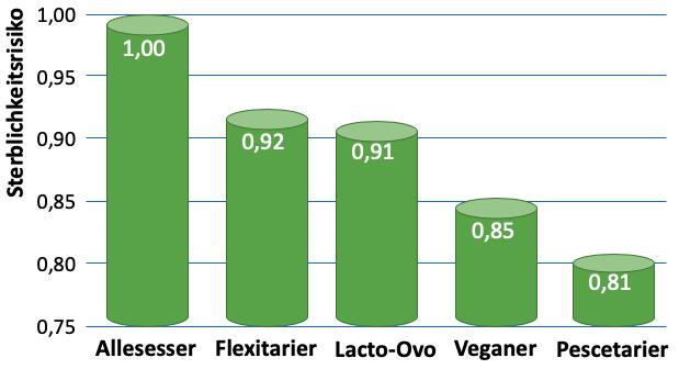 Pescetaria vs. Veganer